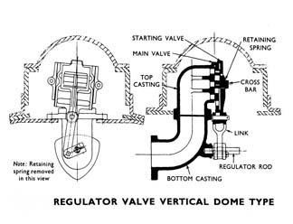 Regulator Valve